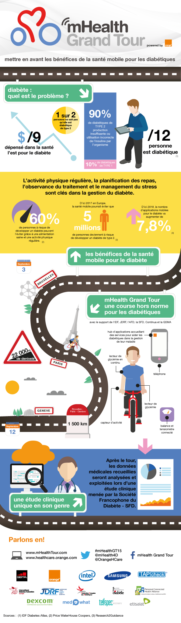 1505-infographie-Le-mHealth-Grand-Tour-2015
