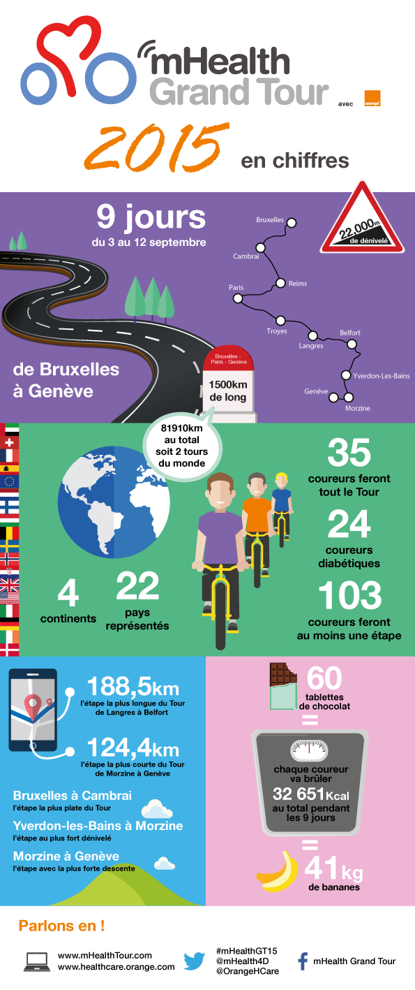 1509-infographie-mHealth-Grand-Tour-2015-en-chiffres